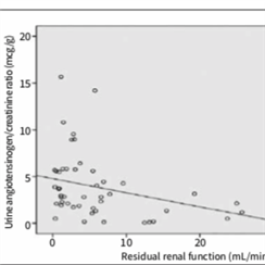 Role of Local Renin Angiotensin System Activation on Blood Pressure and Residual Renal Function in Peritoneal Dialysis Patients