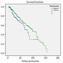 The Impact of Peritonitis on Clinical Outcomes of PD Patients: A Single Center Experience